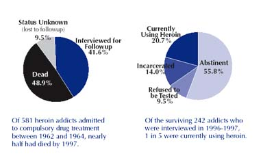 33 year study of heroin addiction